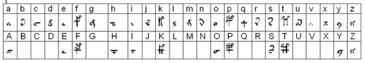"European Voynich Alphabet, showing accepted substitutions of Roman for ""Voynichese"" graphemes"